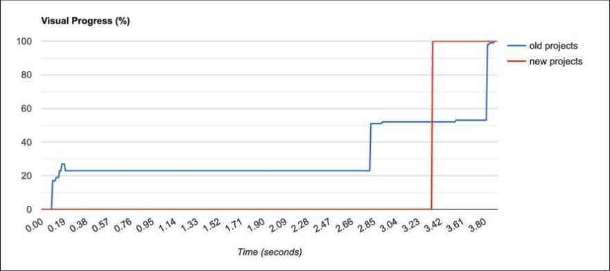 Graph comparing time to fully render projects page before and after optimizations. Page loads around 0.5 second faster after optimizations.