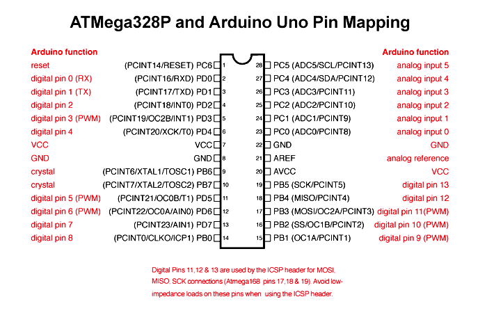 ATmega328P chip diagram