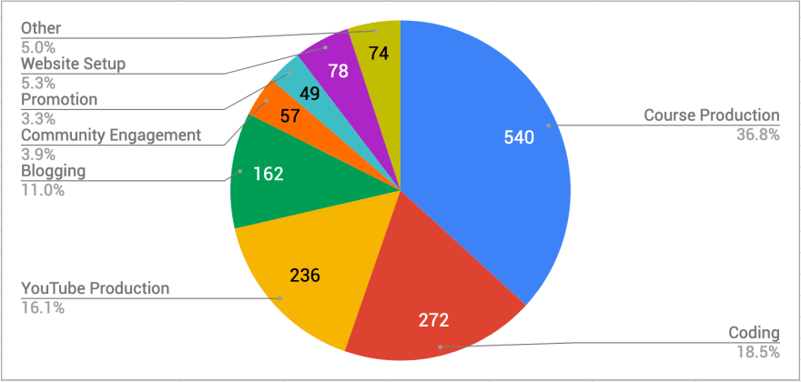 All time spent by category