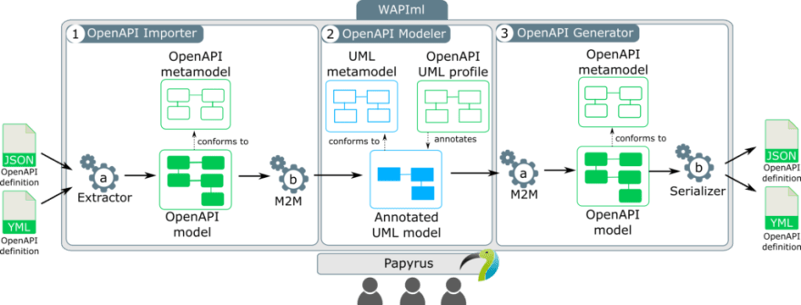 WAPIml Tool architecture - From web APIs to UML and back