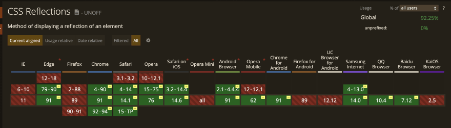css box reflect support