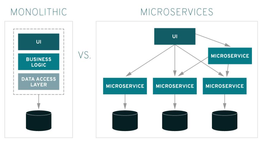Monolithic vs Micorservices architecture