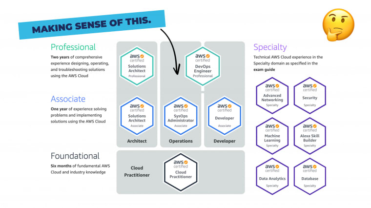 Making sense of certifications