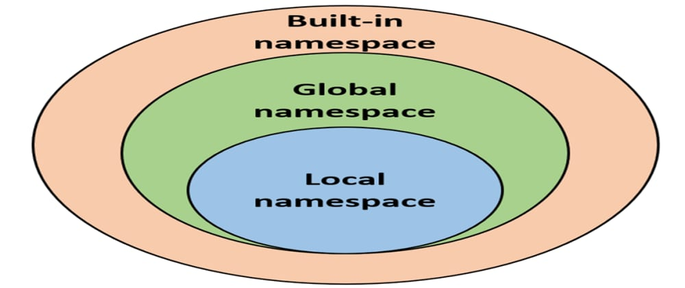 Cover image for Why Do JS Devs Hate Namespaces?