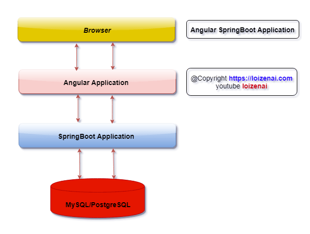 Fullstack Overview Architecture – Angular Table Pagination Filtering Sorting integrate with Springboot RestAPIs