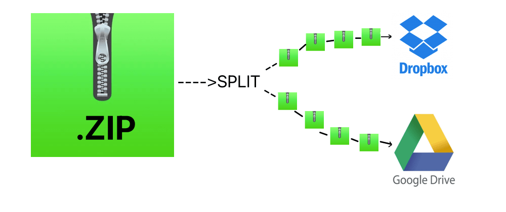 Cover image for Creating backups with split and zip in MacOS