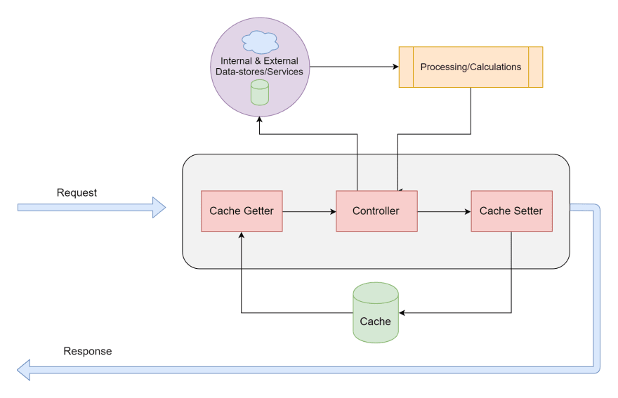 A simple caching strategy for Node REST APIs, Part 1 - DEV