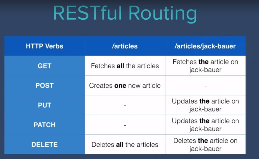 RESTful routing