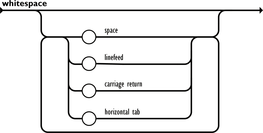 A diagram showing the grammar for whitespace