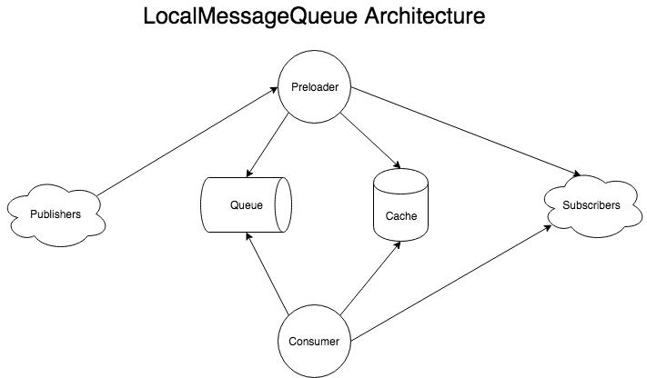LocalMessageQueue Architecture Diagram