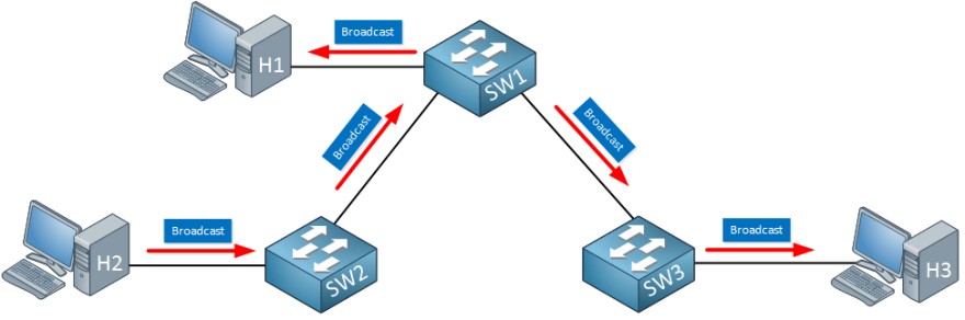 https://cdn.networklessons.com/wp-content/uploads/2016/11/xswitches-forward-broadcast-traffic.png.pagespeed.ic.Wm3iOiCmNm.png
