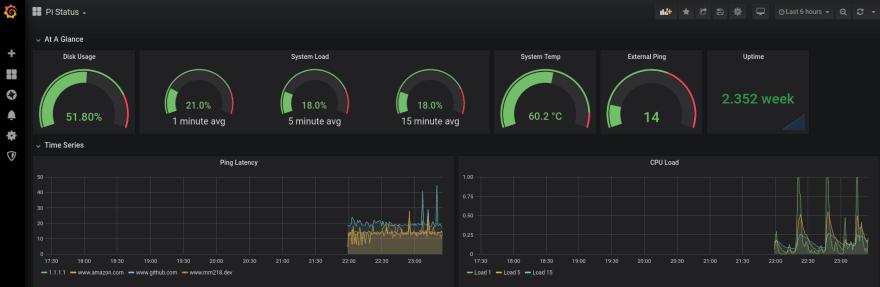 A screenshot of a Grafana dashboard.