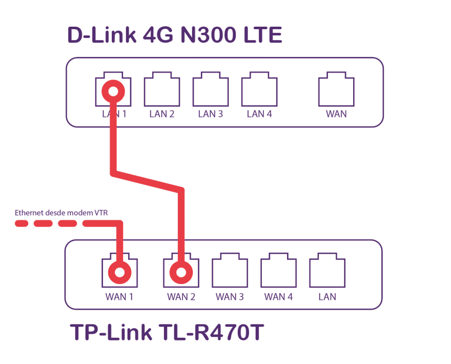 Esquema conexión 2