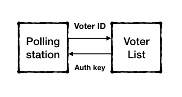 Voter authentication on the blockchain.