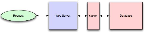 database cache image