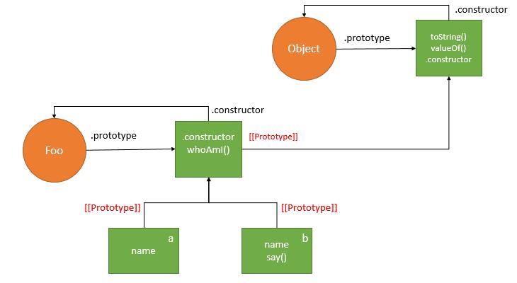 prototypal inheritance example