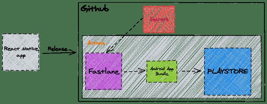 Workflow Fastlane + Github Actions