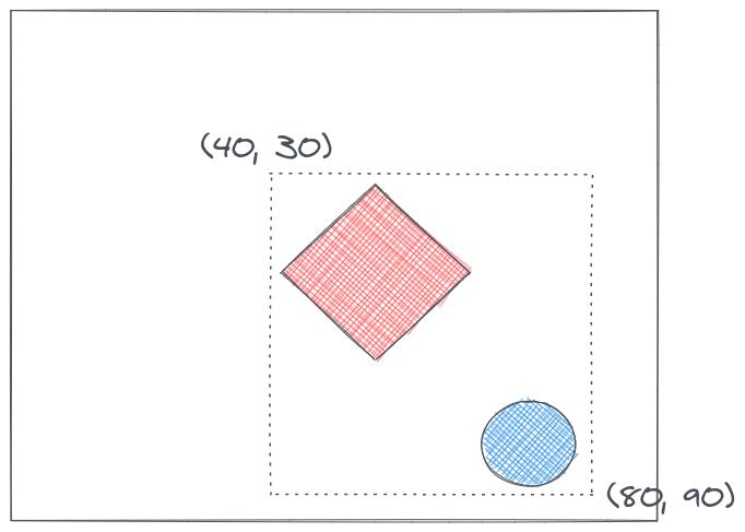 box drawn around shapes