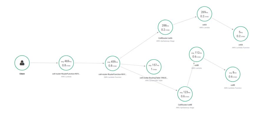 AWS XRay service map