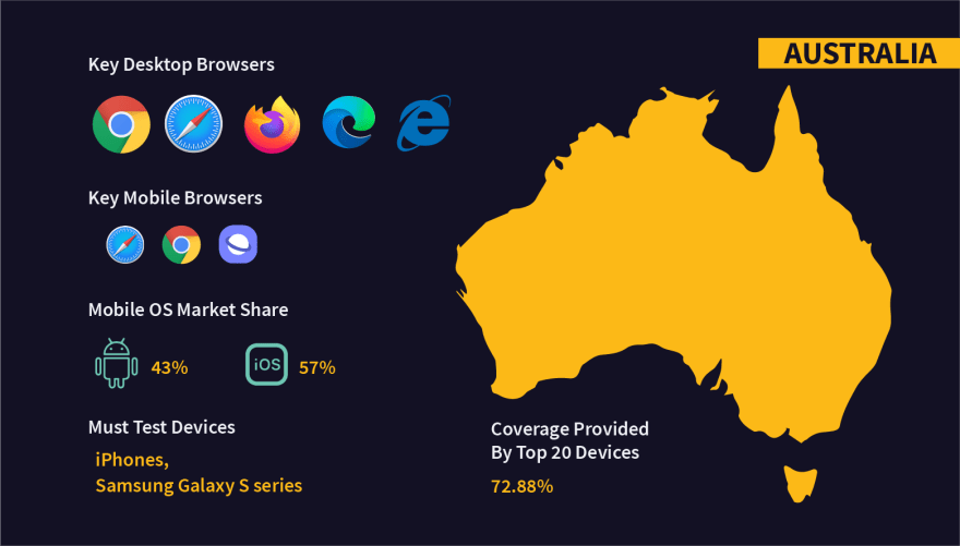 Fragmentation in OS, browsers, and devices in Australia