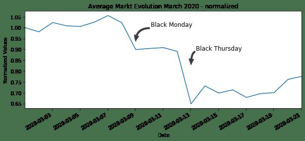 Average Markt Evolution March 2020 - normalized
