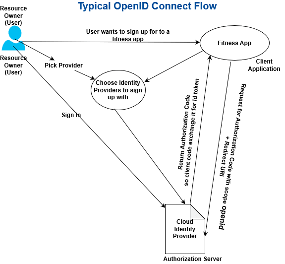 OpenID Connect Flow