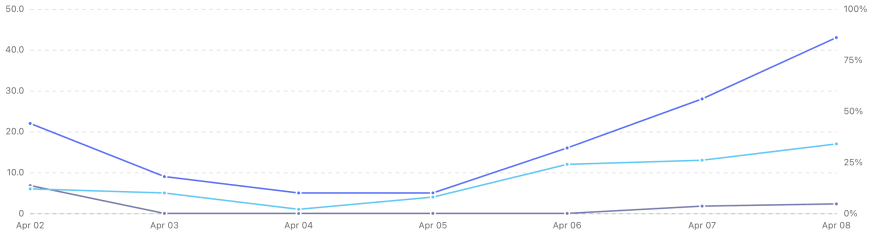 A line chart showing a 7-day range in Algolia DocSearch of total searches, total users, and no results rate.