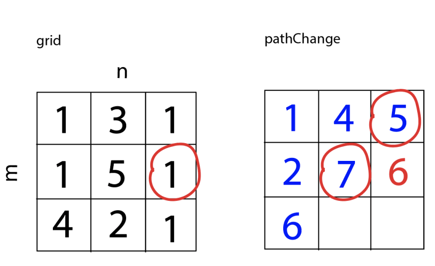 Using circles in grid and pathChange to demonstrate which values are being compared. The value of the current square in pathChange becomes 6. pathChange now equals [[1,4,5], [2,7,6], [6,<empty>,<empty>]].