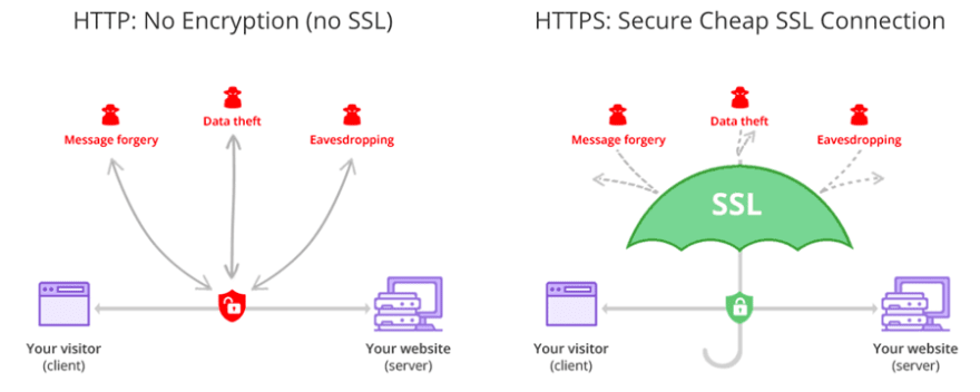 SSL communicaion