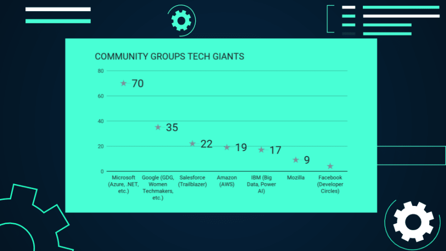 Community group programs by the tech giants in Germany (Microsoft, Google, Salesforce, Amazon, IBM, Mozilla, Facebook).