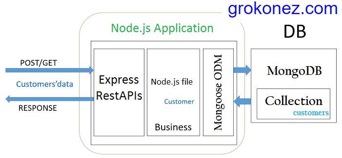 vue-nodejs-express-restapi-mongoose-mongodb---nodejs-backend-mysql-architecture