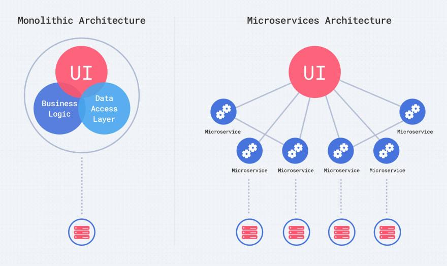 Microservices vs  Monolith Architecture - DEV Community