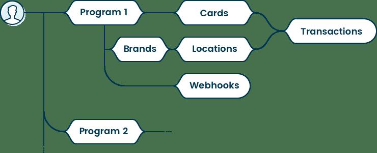 programs_diagram_2020