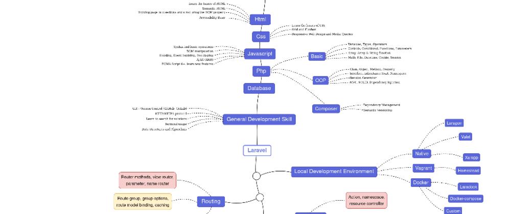 Cover image for Laravel Developer Roadmap 2020