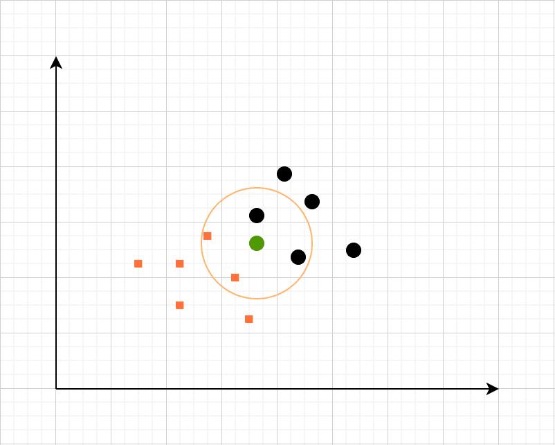 KNN algorithm example