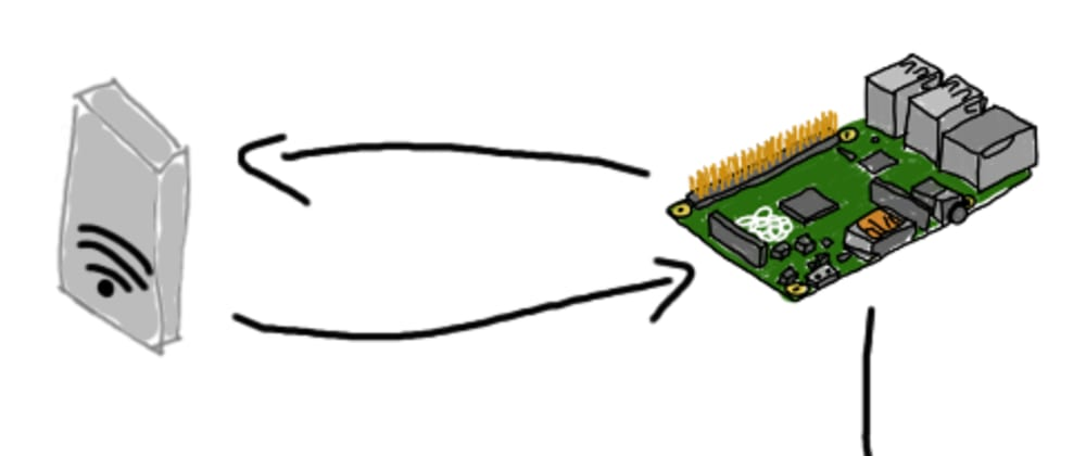 Cover image for Home Grown IoT - Solution Design