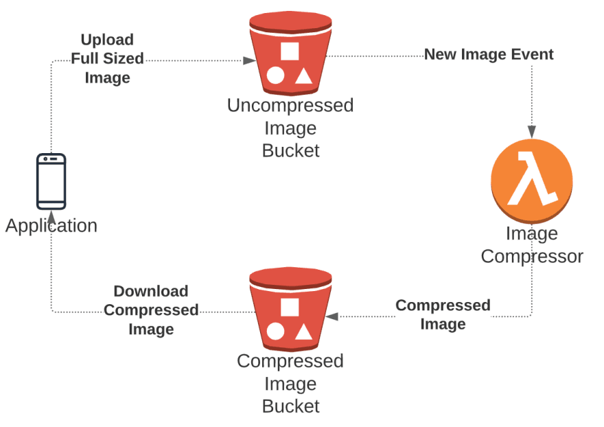 Image compression architecture on AWS