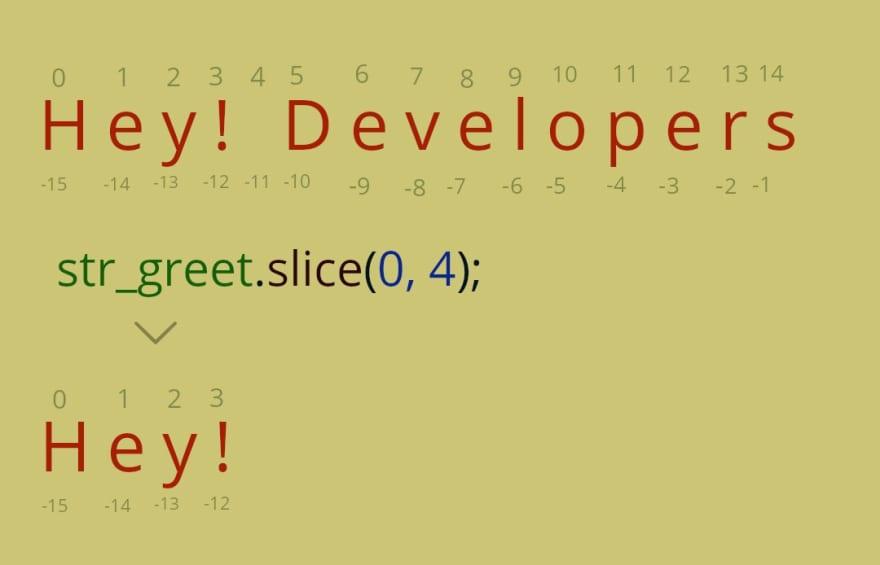 Javascript String Slice Method
