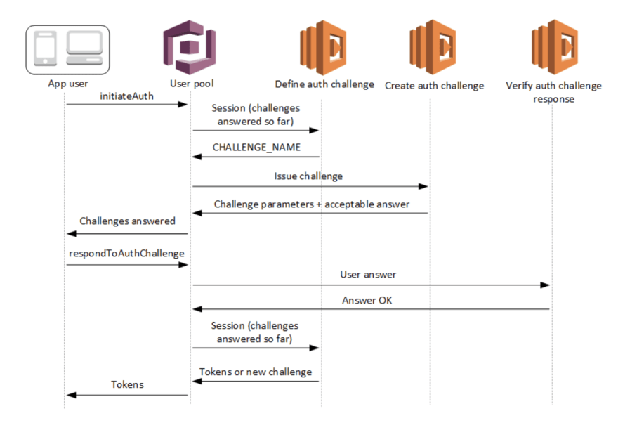 Amazon Cognito Lifecycle