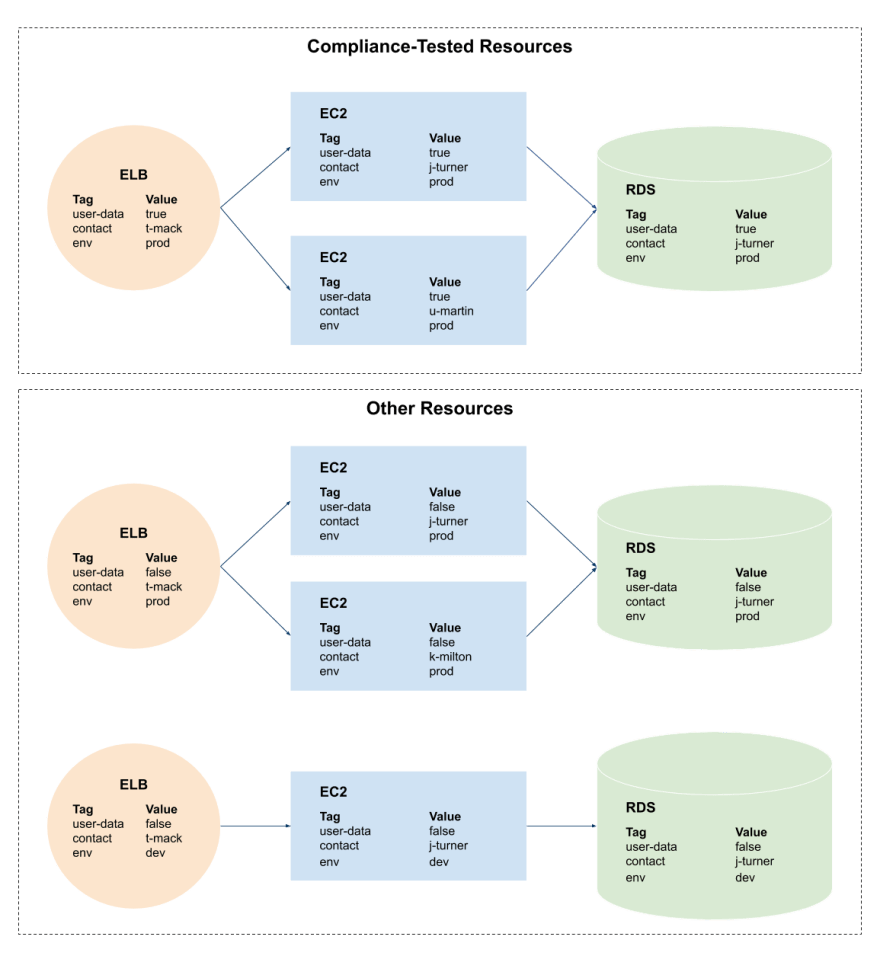 A compliance-based tagging strategy in AWS