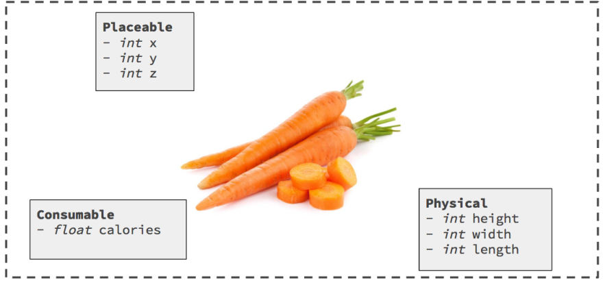 A carrot is another entity, with its own set of components