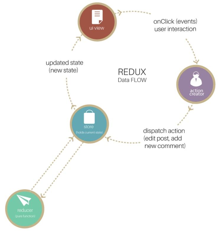 Full Redux Flow