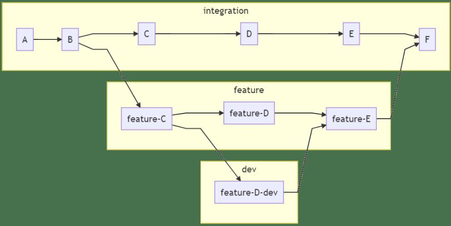 Team development with dev spaces