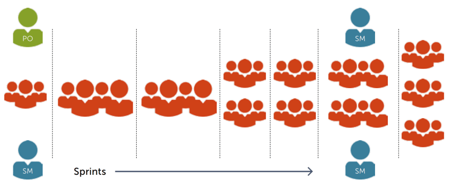 Scaling Scrum to the limit