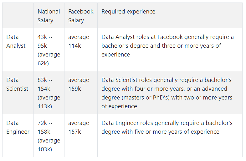 Salaries of Facebook Data Positions