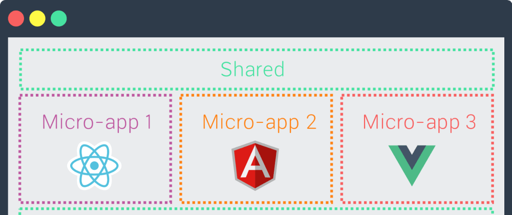 Cover image for Micro Frontends: a deep dive into the latest industry trend.