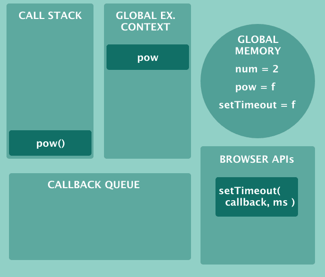 More boxes: Callback Queue and Browser APIs