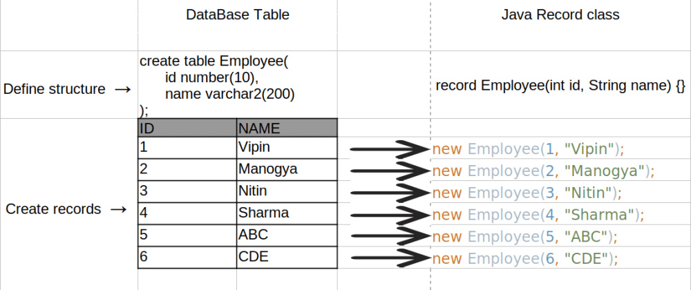 Cover image for Java Records: concise and readable data carrier classes