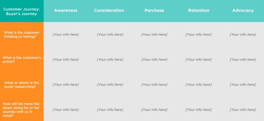 customer & Buyer journeys