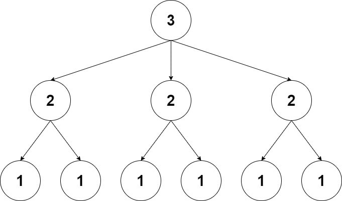 Diagram showing all the nodes in the tree